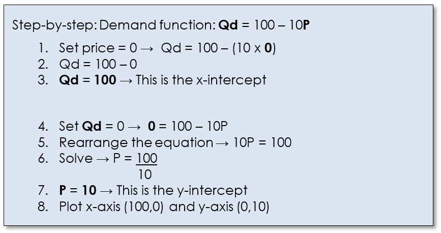 Function Demand Equation Calculator Tessshebaylo