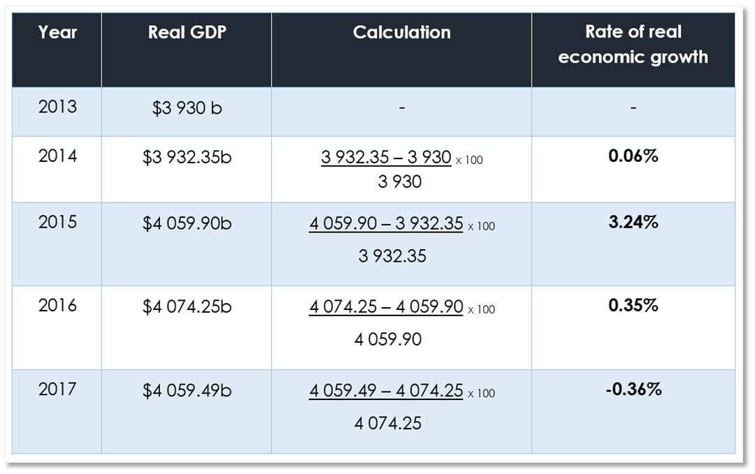 how to calculate gdp