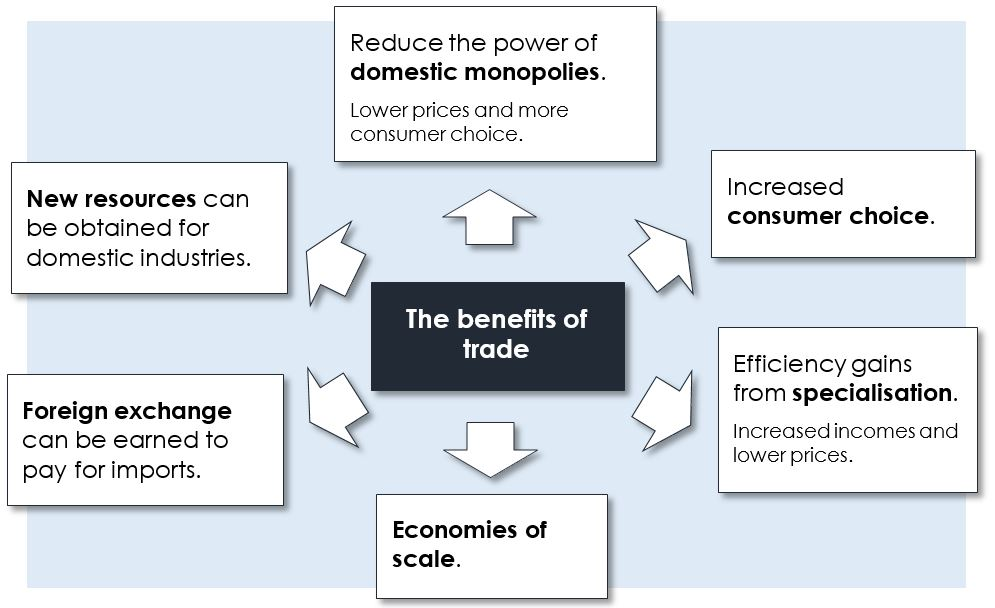 ib economics terms of trade Economics higher level is in group 3, individuals and societies in addition, three core elements—the extended essay, theory of knowledge and creativity, action, service—are compulsory and central to the philosophy of the programme.